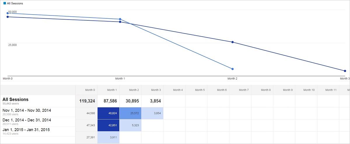 cohort-chart